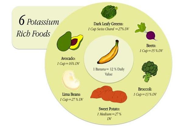 diet for diabetics on hemo dialysis